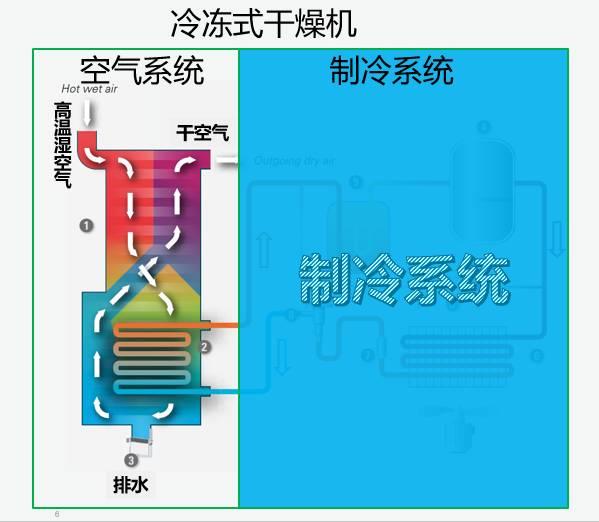 长沙冷冻式干燥机原理介绍